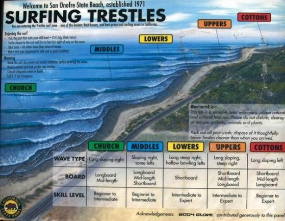 Trestles Breakdown.jpg